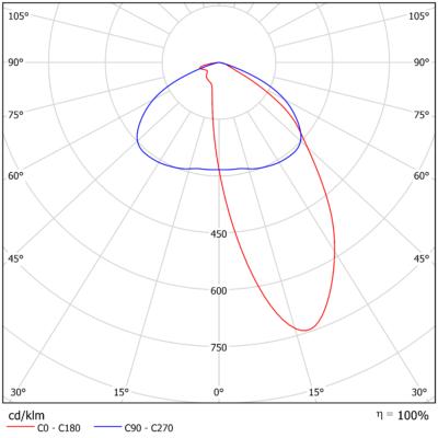Asymmetrical^2^